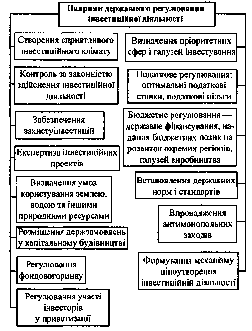 Рис 16 основні напрями державного